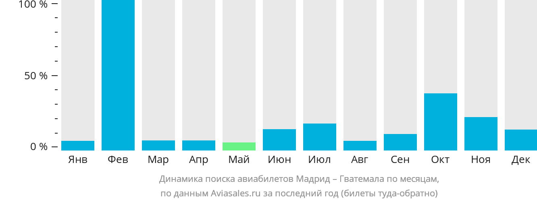 Динамика поиска авиабилетов из Мадрида в Гватемалу по месяцам