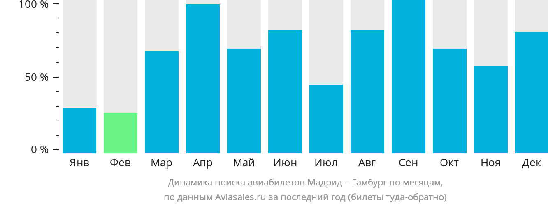 Динамика поиска авиабилетов из Мадрида в Гамбург по месяцам