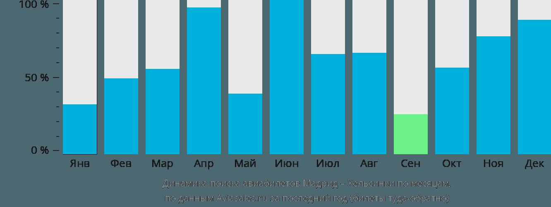 Динамика поиска авиабилетов из Мадрида в Хельсинки по месяцам