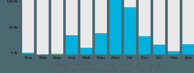 Динамика поиска авиабилетов из Мадрида в Ираклион (Крит) по месяцам