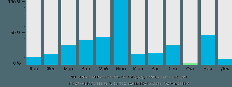 Динамика поиска авиабилетов из Мадрида в Харьков по месяцам