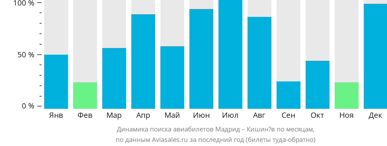 Динамика поиска авиабилетов из Мадрида в Кишинёв по месяцам