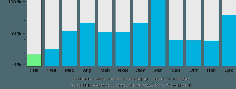 Динамика поиска авиабилетов из Мадрида в Краков по месяцам