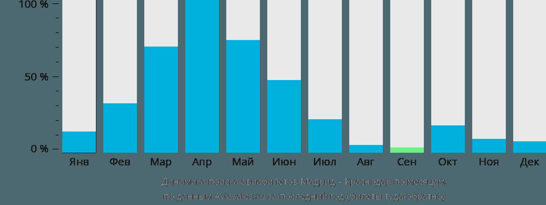 Динамика поиска авиабилетов из Мадрида в Краснодар по месяцам