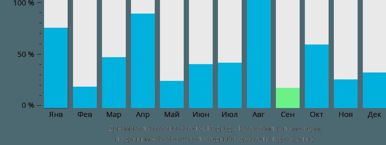 Динамика поиска авиабилетов из Мадрида в Куала-Лумпур по месяцам