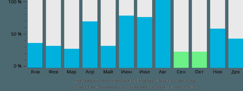 Динамика поиска авиабилетов из Мадрида в Казань по месяцам