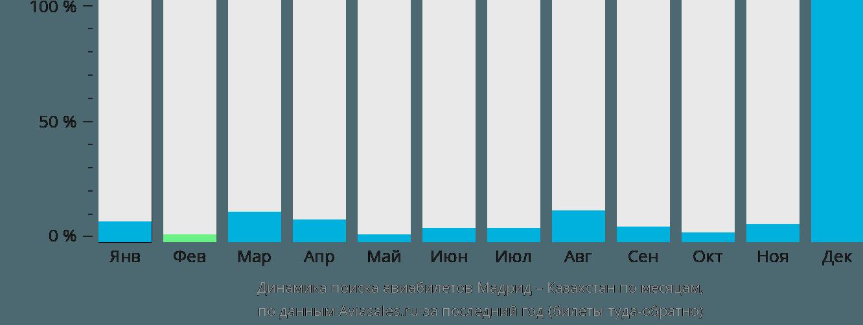 Динамика поиска авиабилетов из Мадрида в Казахстан по месяцам