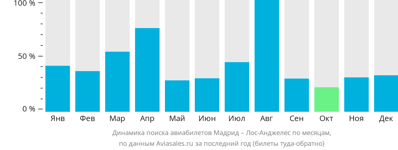 Динамика поиска авиабилетов из Мадрида в Лос-Анджелес по месяцам