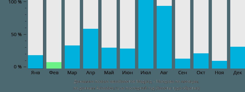 Динамика поиска авиабилетов из Мадрида в Молдову по месяцам