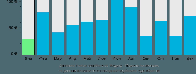 Динамика поиска авиабилетов из Мадрида в Марсель по месяцам