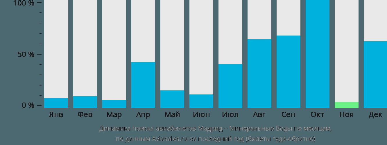 Динамика поиска авиабилетов из Мадрида в Минеральные воды по месяцам