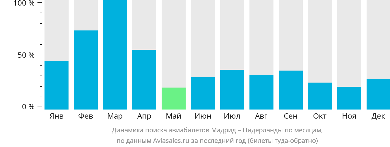 Динамика поиска авиабилетов из Мадрида в Нидерланды по месяцам