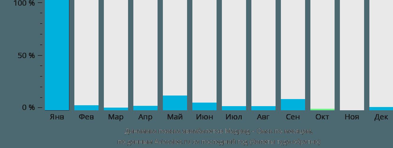 Динамика поиска авиабилетов из Мадрида в Омск по месяцам
