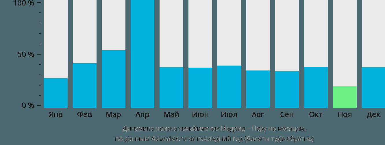 Динамика поиска авиабилетов из Мадрида в Перу по месяцам
