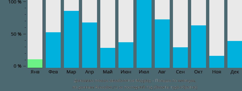 Динамика поиска авиабилетов из Мадрида в Польшу по месяцам