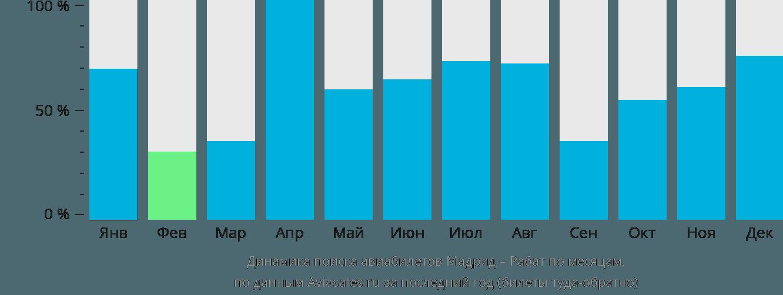 Динамика поиска авиабилетов из Мадрида в Рабат по месяцам