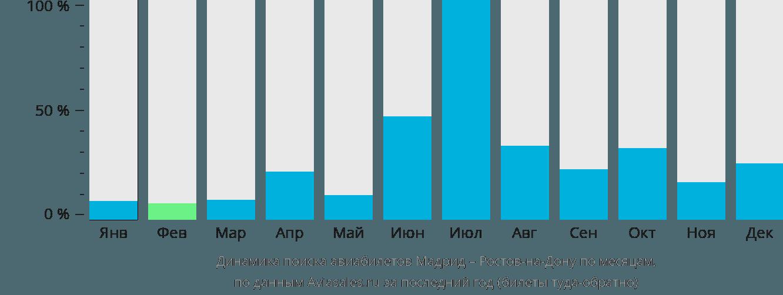 Динамика поиска авиабилетов из Мадрида в Ростов-на-Дону по месяцам