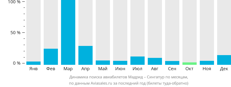 Динамика поиска авиабилетов из Мадрида в Сингапур по месяцам