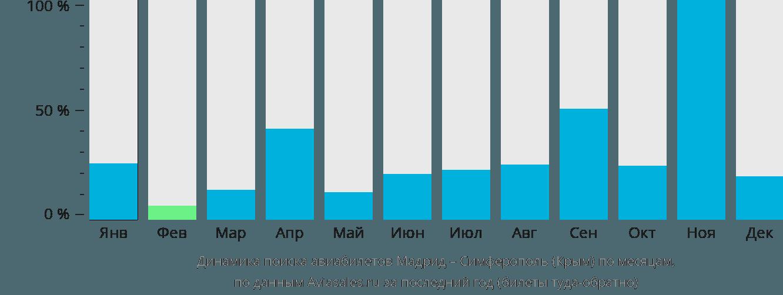 Динамика поиска авиабилетов из Мадрида в Симферополь по месяцам