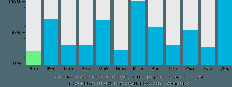 Динамика поиска авиабилетов из Мадрида в Санта-Крус-де-Ла-Пальму по месяцам