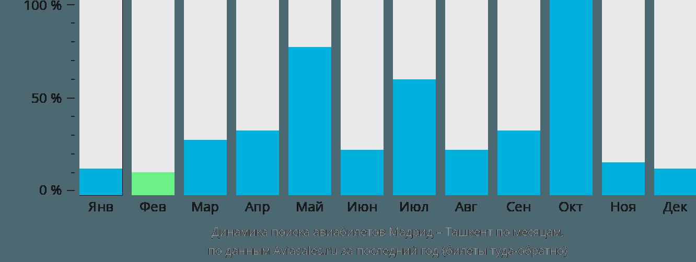 Динамика поиска авиабилетов из Мадрида в Ташкент по месяцам