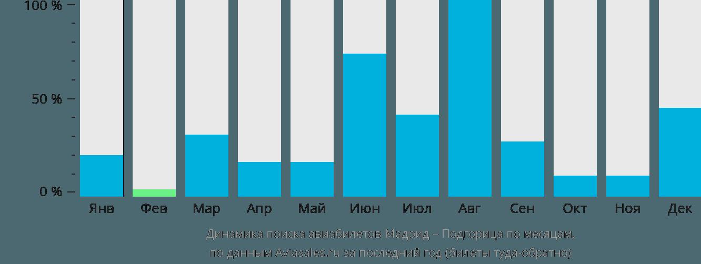 Динамика поиска авиабилетов из Мадрида в Подгорицу по месяцам