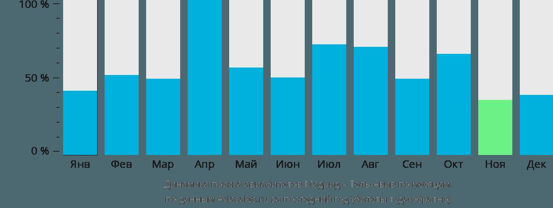 Динамика поиска авиабилетов из Мадрида в Тель-Авив по месяцам