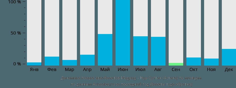 Динамика поиска авиабилетов из Мадрида в Нур-Султан (Астана) по месяцам