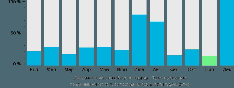 Динамика поиска авиабилетов из Мадрида в Тунис по месяцам