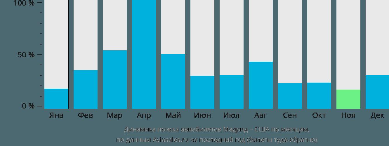 Динамика поиска авиабилетов из Мадрида в США по месяцам