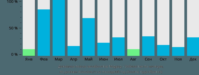 Динамика поиска авиабилетов из Мадрида в Узбекистан по месяцам