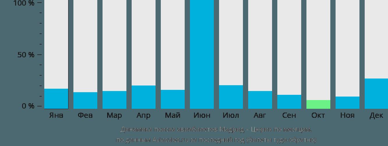 Динамика поиска авиабилетов из Мадрида в Цюрих по месяцам
