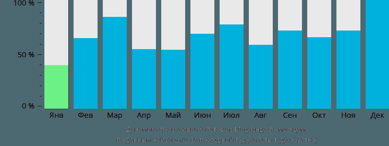 Динамика поиска авиабилетов из Мидленда по месяцам