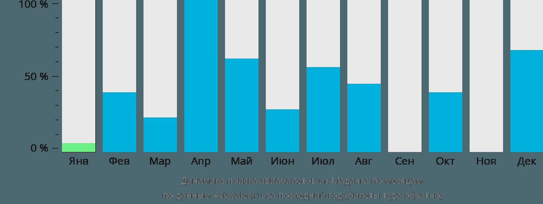 Динамика поиска авиабилетов из Маданга по месяцам