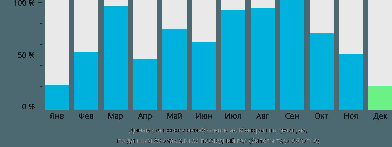 Динамика поиска авиабилетов из Менорки по месяцам