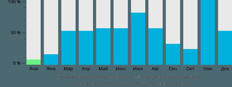 Динамика поиска авиабилетов из Менорки в Пальма-де-Майорку по месяцам