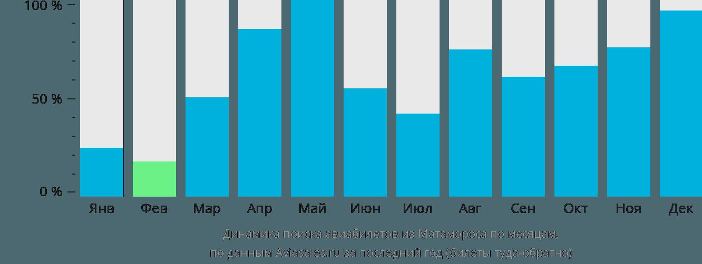 Динамика поиска авиабилетов из Матамороса по месяцам