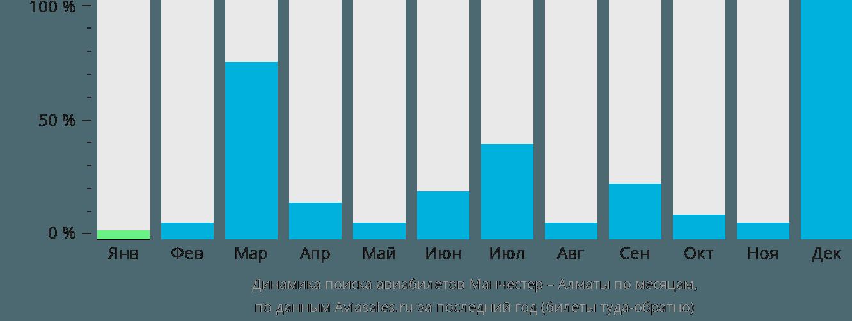 Динамика поиска авиабилетов из Манчестера в Алматы по месяцам