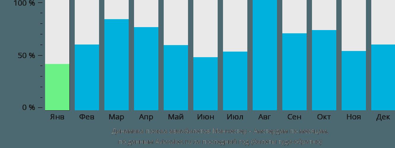 Динамика поиска авиабилетов из Манчестера в Амстердам по месяцам