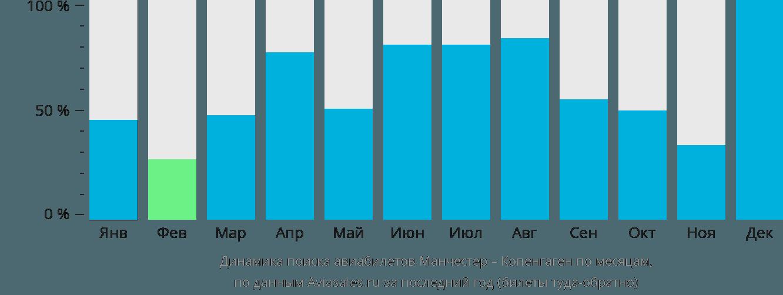 Динамика поиска авиабилетов из Манчестера в Копенгаген по месяцам