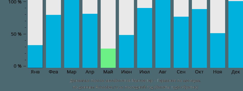 Динамика поиска авиабилетов из Манчестера в Германию по месяцам