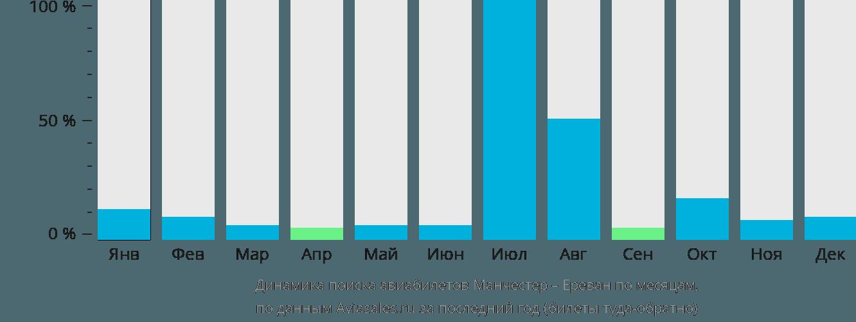Динамика поиска авиабилетов из Манчестера в Ереван по месяцам