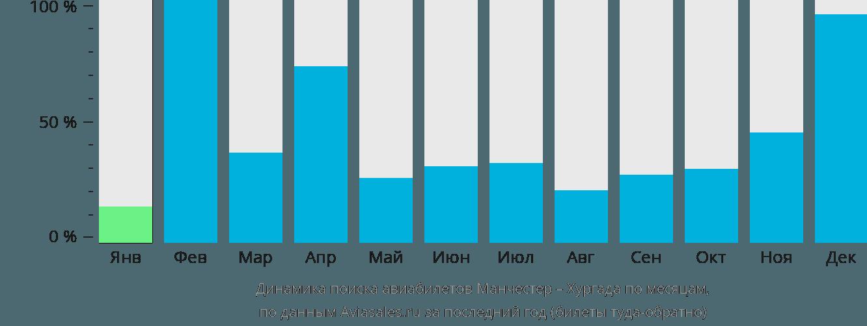 Динамика поиска авиабилетов из Манчестера в Хургаду по месяцам