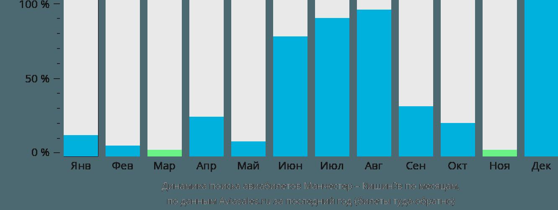 Динамика поиска авиабилетов из Манчестера в Кишинёв по месяцам