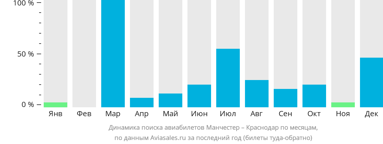 Динамика поиска авиабилетов из Манчестера в Краснодар по месяцам