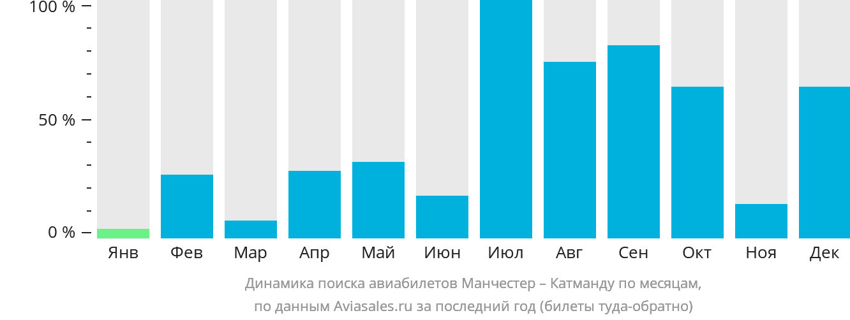 Динамика поиска авиабилетов из Манчестера в Катманду по месяцам