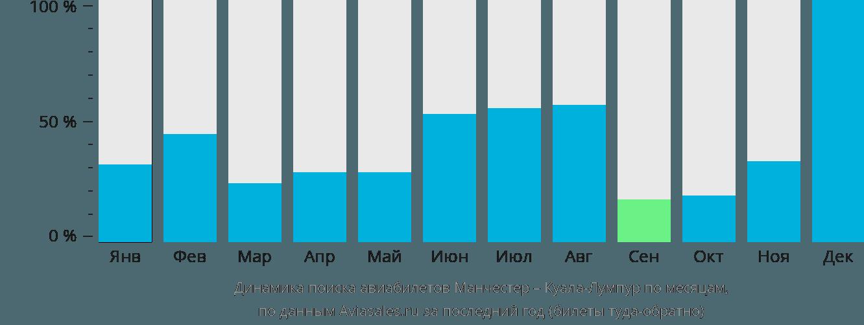 Динамика поиска авиабилетов из Манчестера в Куала-Лумпур по месяцам