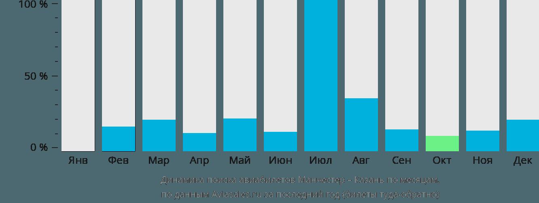 Динамика поиска авиабилетов из Манчестера в Казань по месяцам