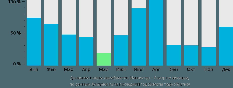 Динамика поиска авиабилетов из Манчестера в Лахор по месяцам