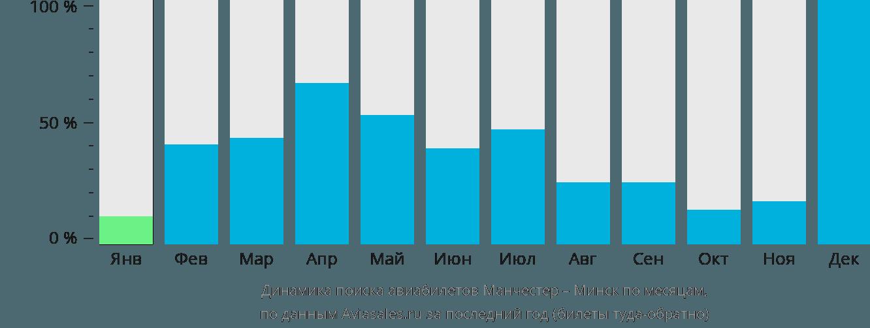 Динамика поиска авиабилетов из Манчестера в Минск по месяцам